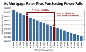 puchasing-power-mortgage-rates