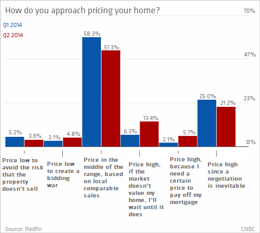 home prices are hot